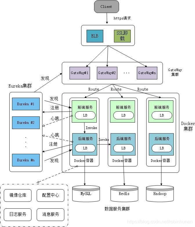 java大规模并发,高可扩展性,高可维护性Java应用系统视频网盘下载插图(15)
