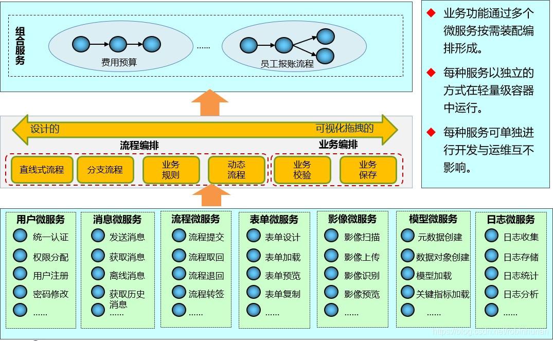 java大规模并发,高可扩展性,高可维护性Java应用系统视频网盘下载插图(16)