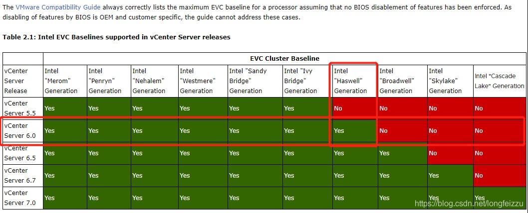 "vCenter 6.0支持的最高EVC兼容模式是:Intel ""Haswell"" Generation。"