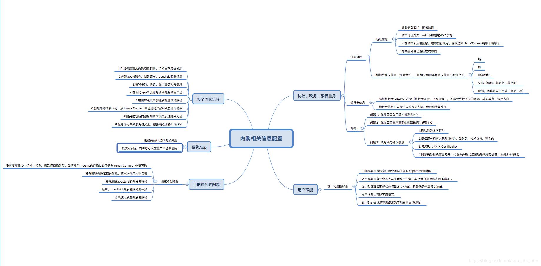 内购流程图