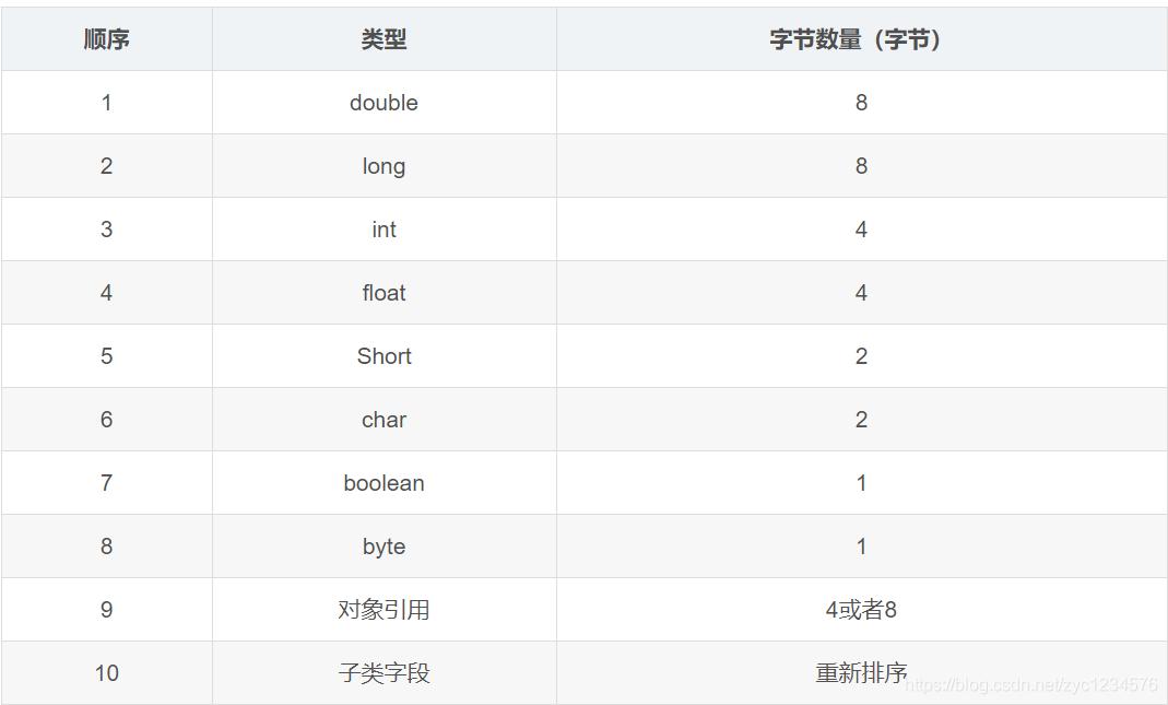 java基本数据类型和引用的字节数表