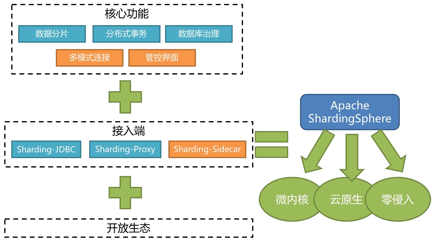 ShardingSphere