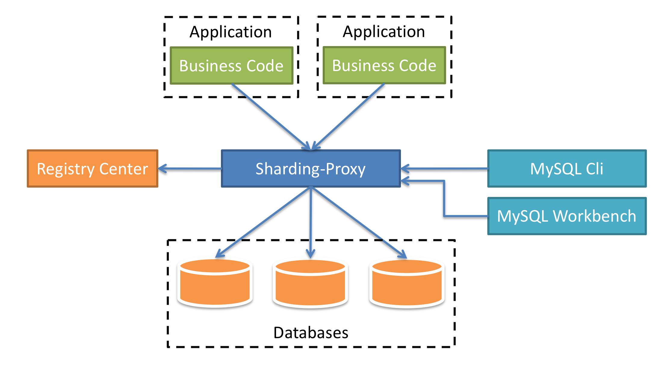 Sharding-Proxy