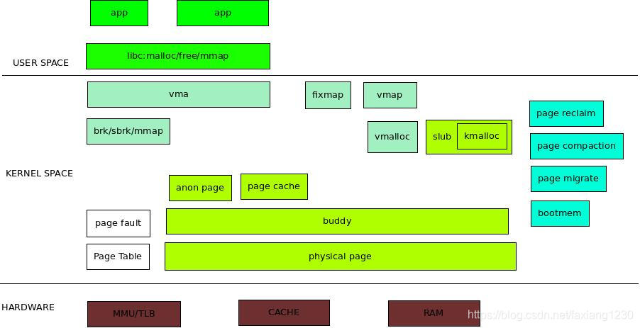 memory overview