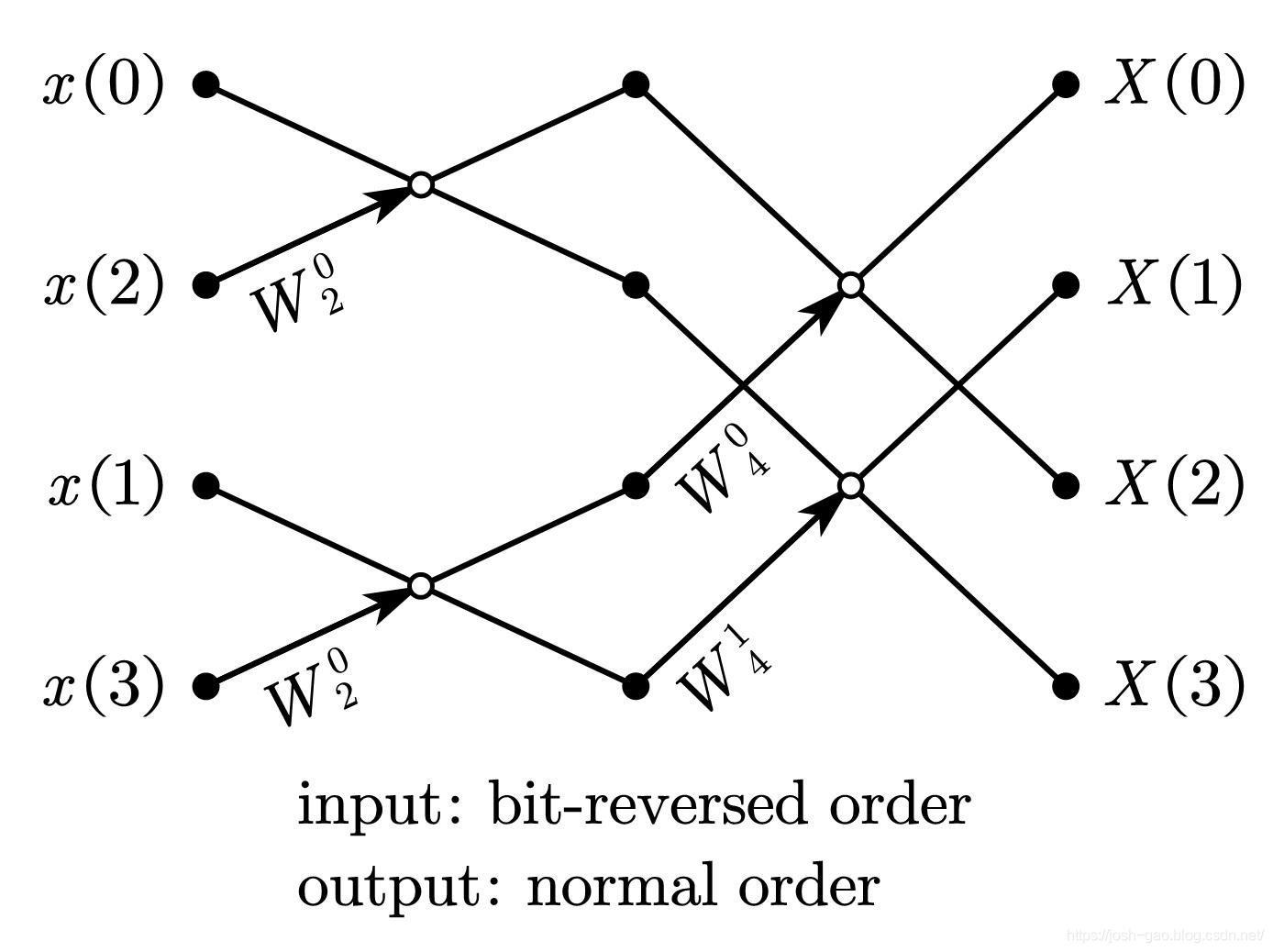 4-point radix-2 DIT-FFT 比特位反序输入、自然顺序输出