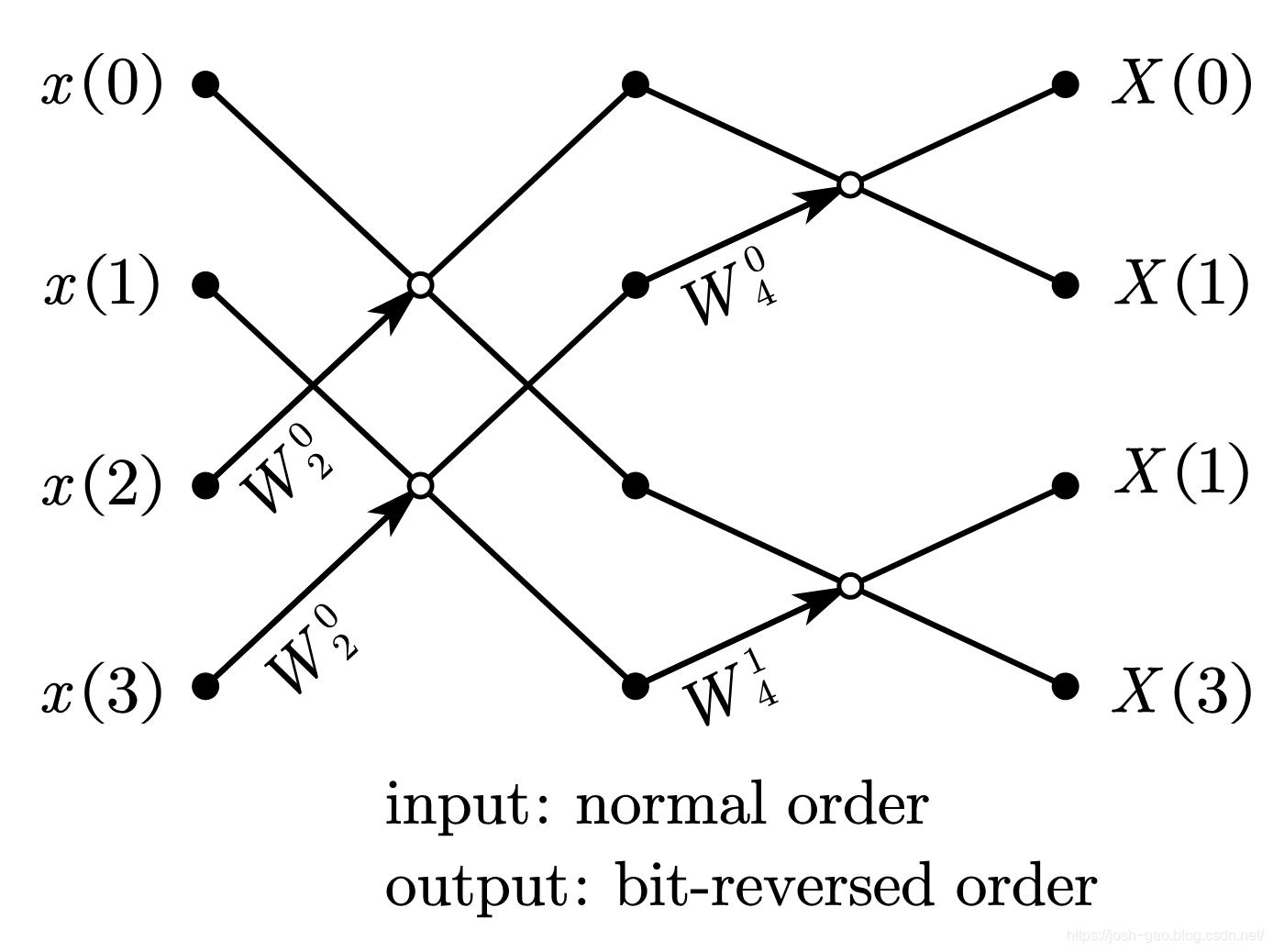 4-point radix-2 DIT-FFT 自然顺序输入、比特位反序输出