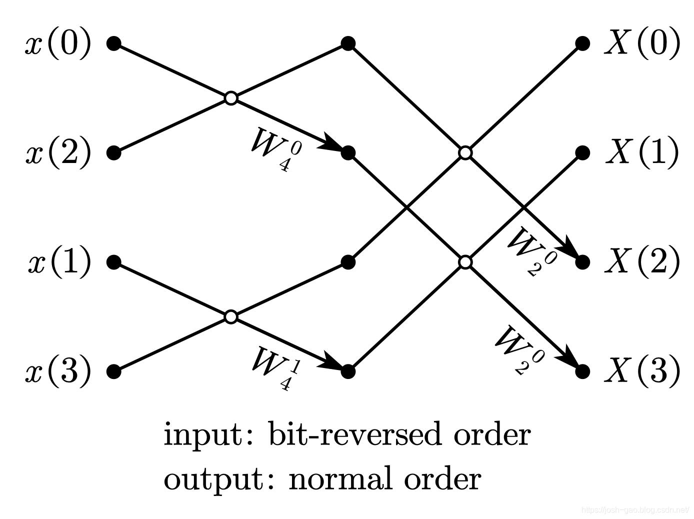 4-point radix-2 DIF-FFT 比特位反序输入、自然顺序输出