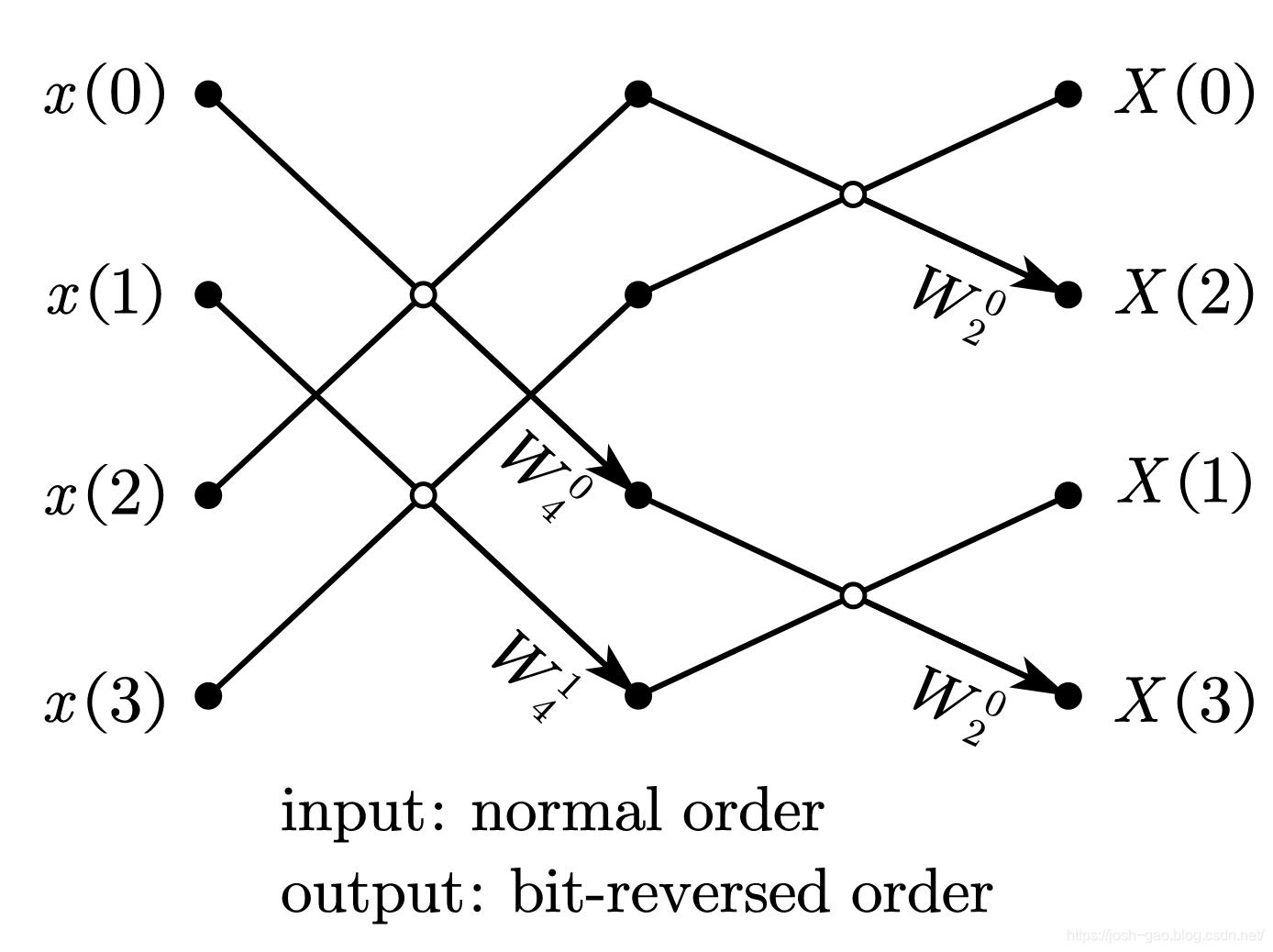 4-point radix-2 DIF-FFT 自然顺序输入、比特位反序输出