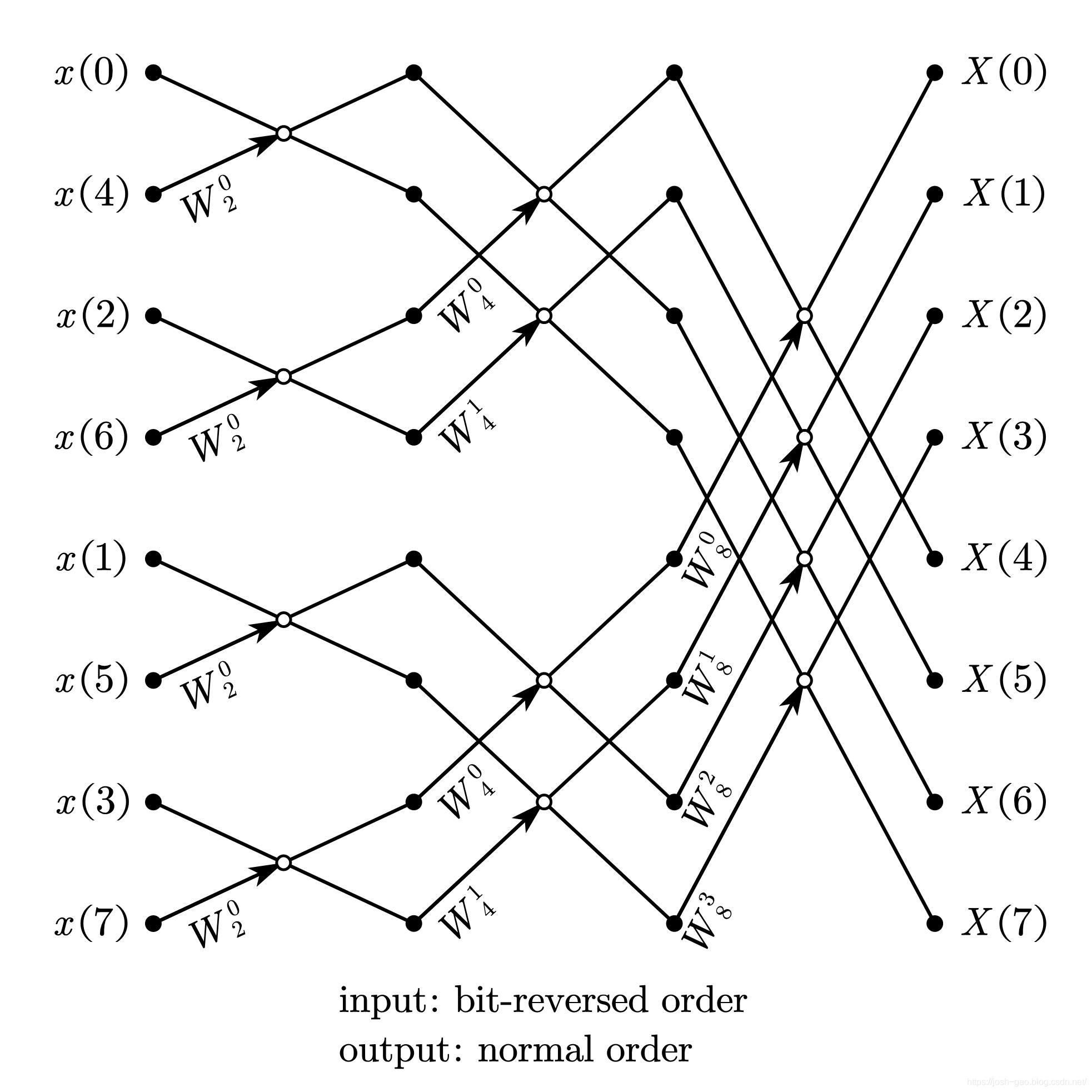 8-point radix-2 DIT-FFT 比特位反序输入、自然顺序输出