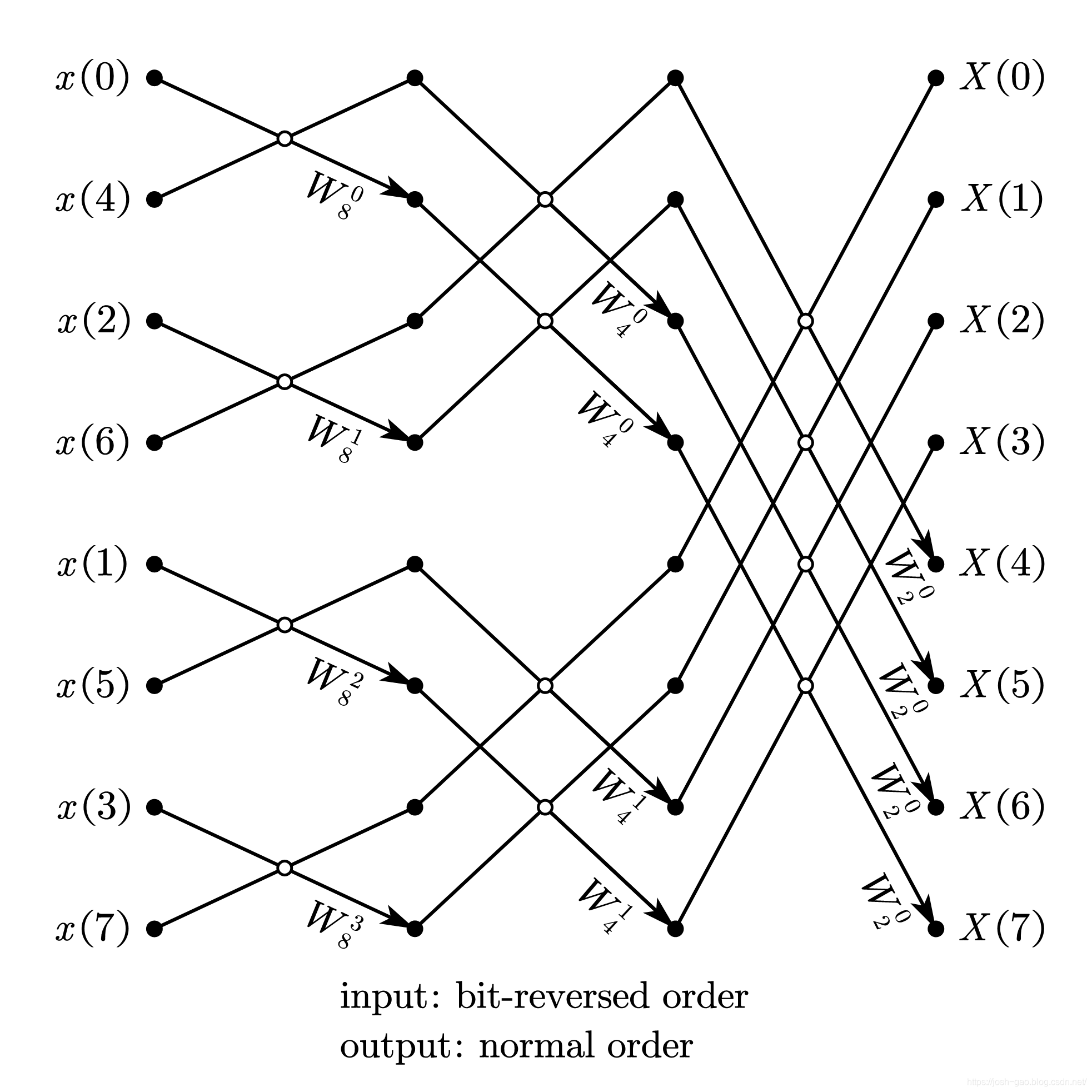 8-point radix-2 DIF-FFT 自然顺序输入、比特位反序输出
