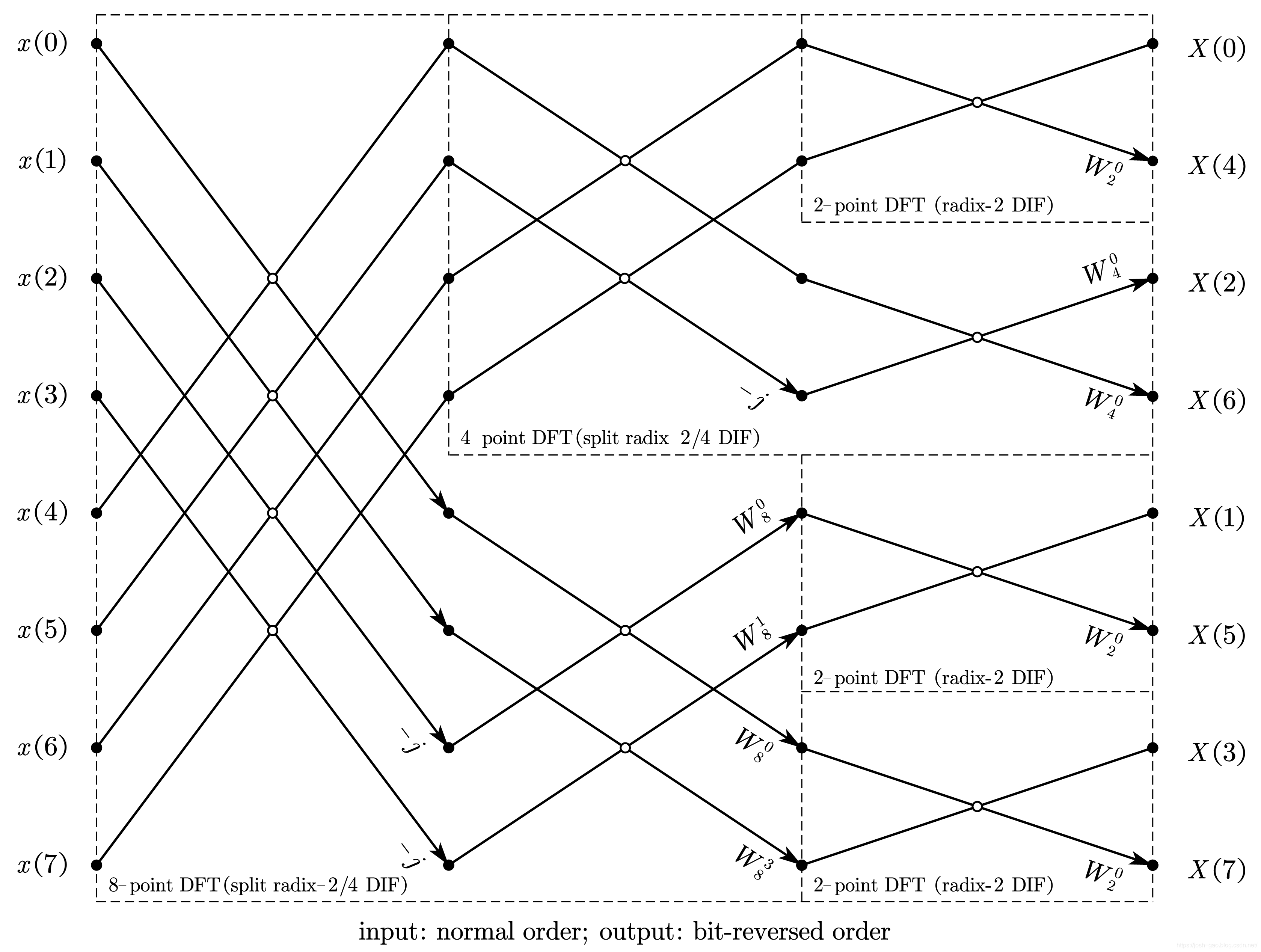8-point split radix-2/4 DIF-FFT
