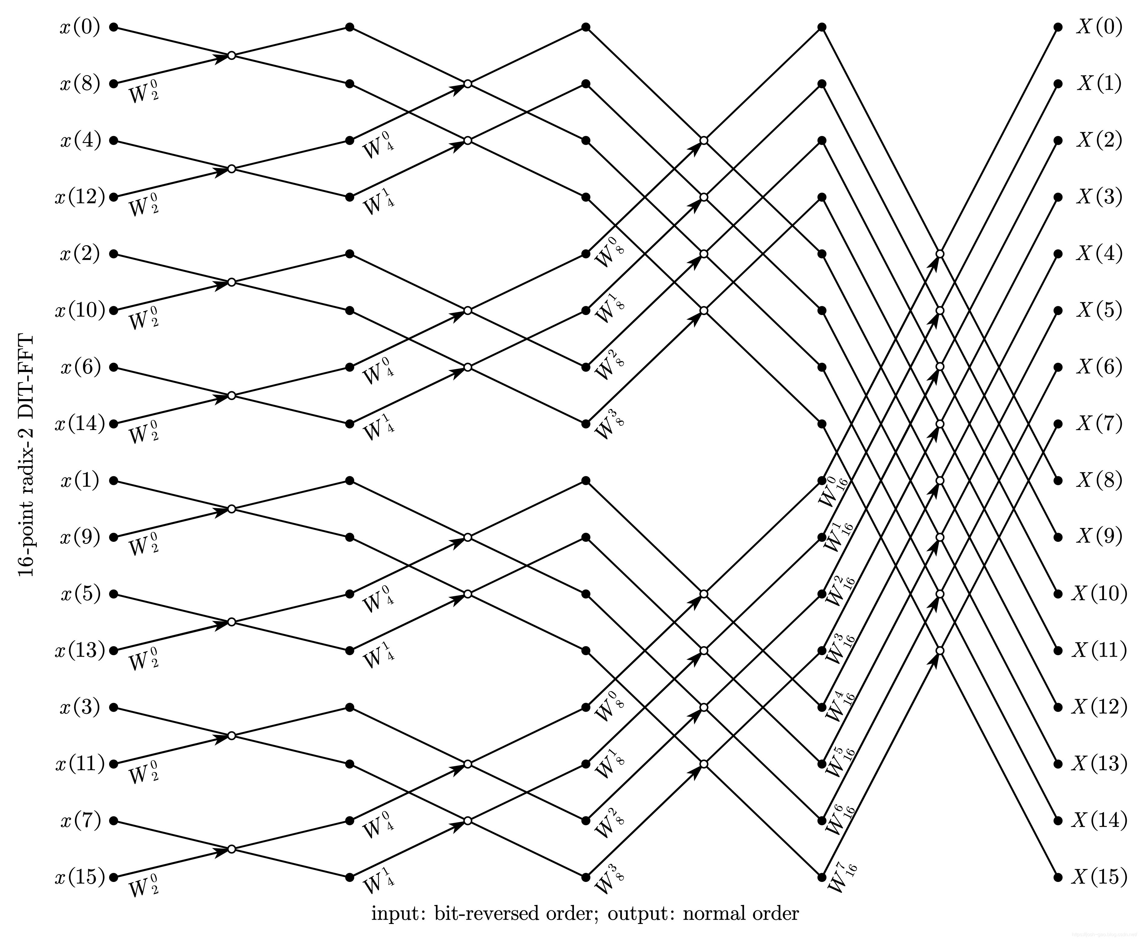 16-point radix-2 DIT-FFT 比特位反序输入、自然顺序输出