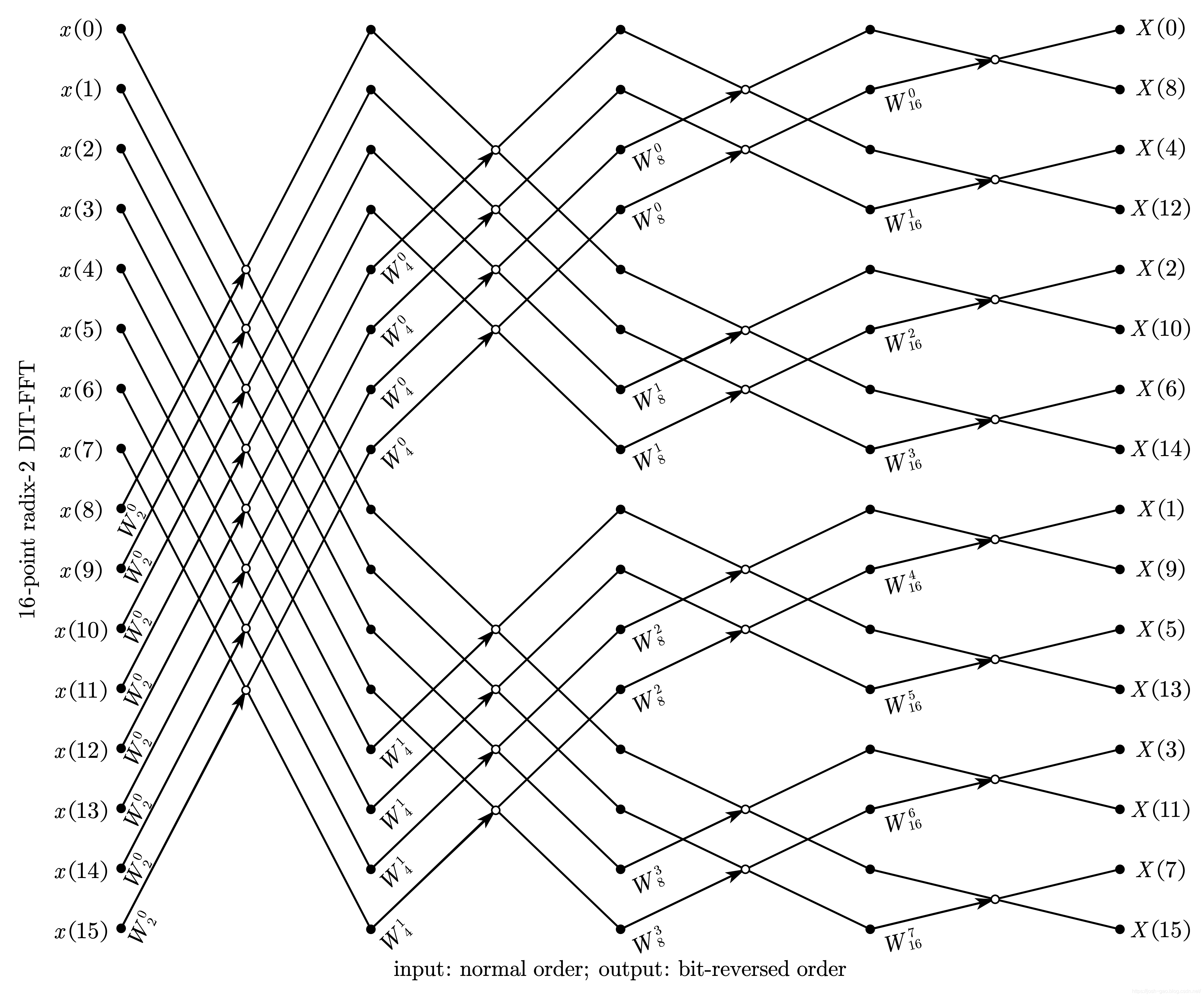 16-point radix-2 DIT-FFT 自然顺序输入、比特位反序输出
