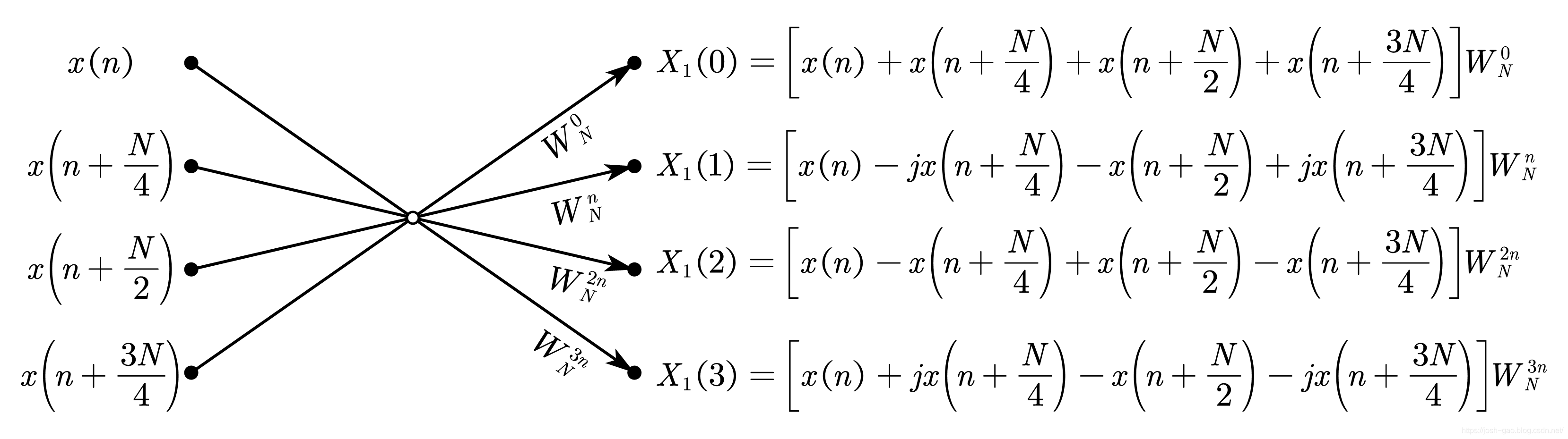 基-4 DIF-FFT 简化蝶形