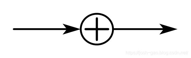 加法器方框图