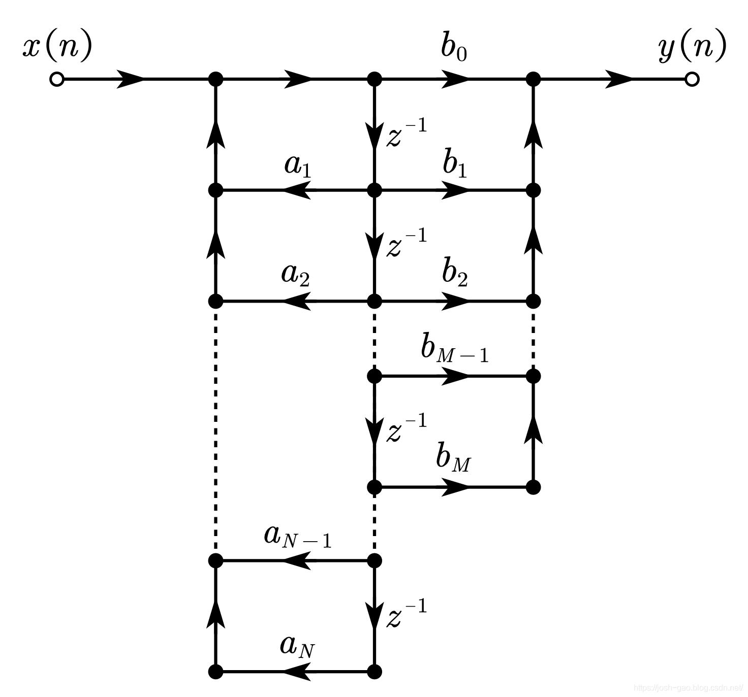 直接Ⅱ型 IIR 滤波器的流图