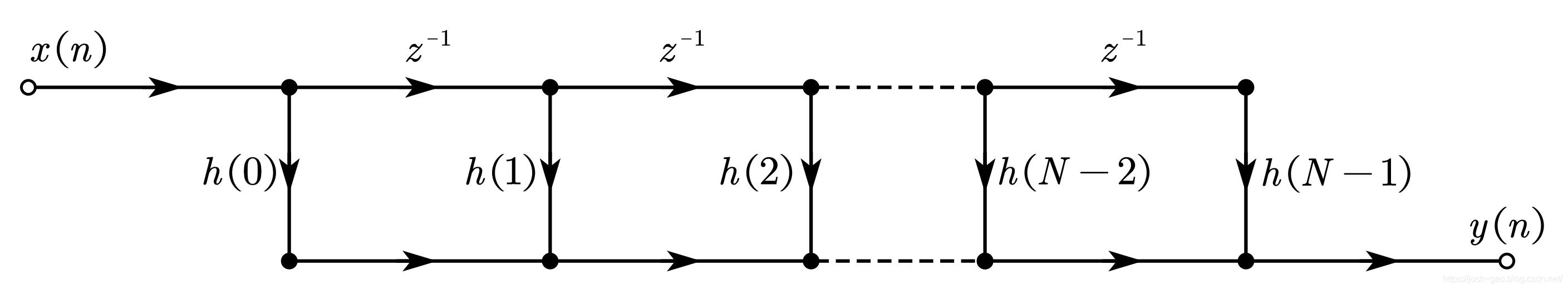 直接型 FIR 滤波器的流图