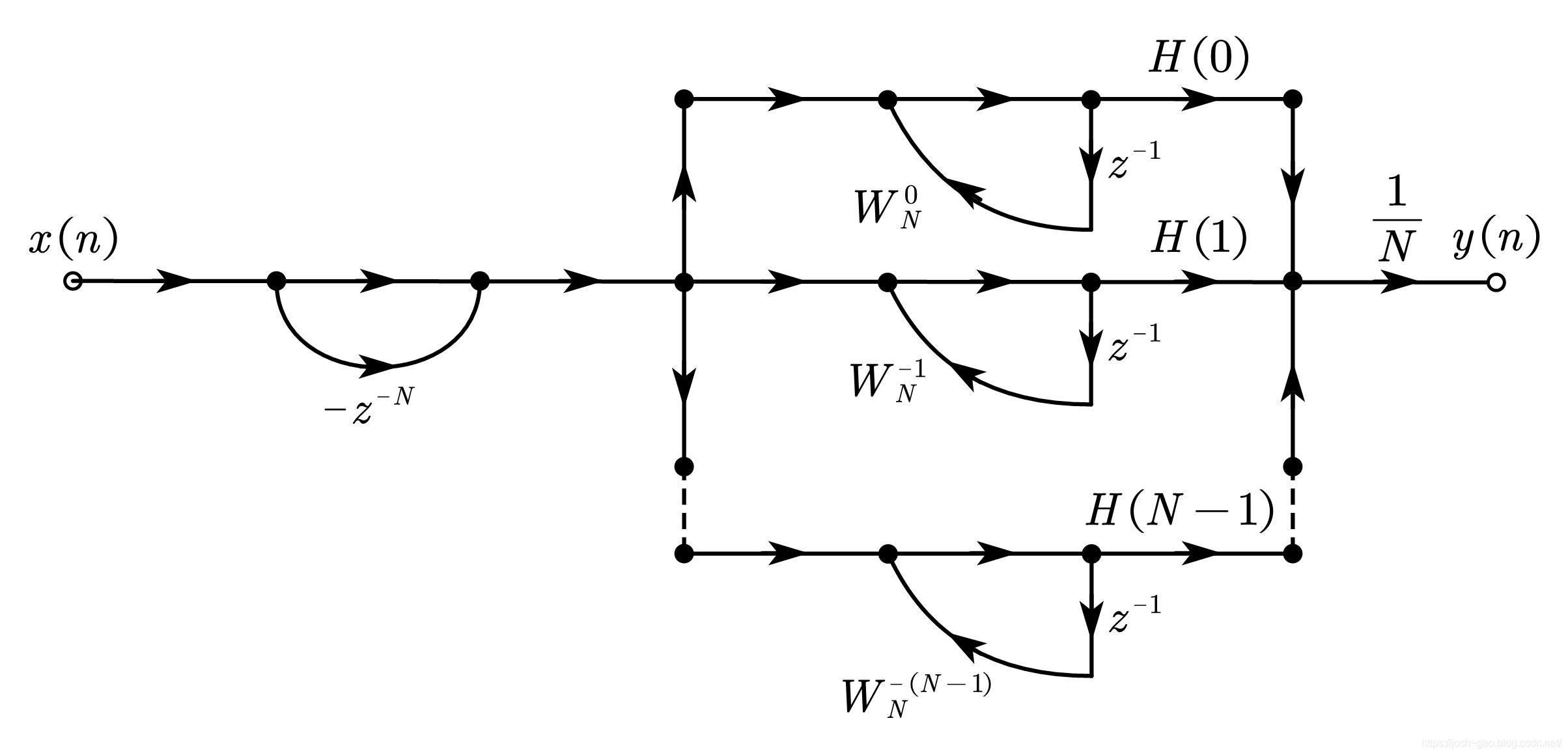 频率取样型 FIR 滤波器的结构