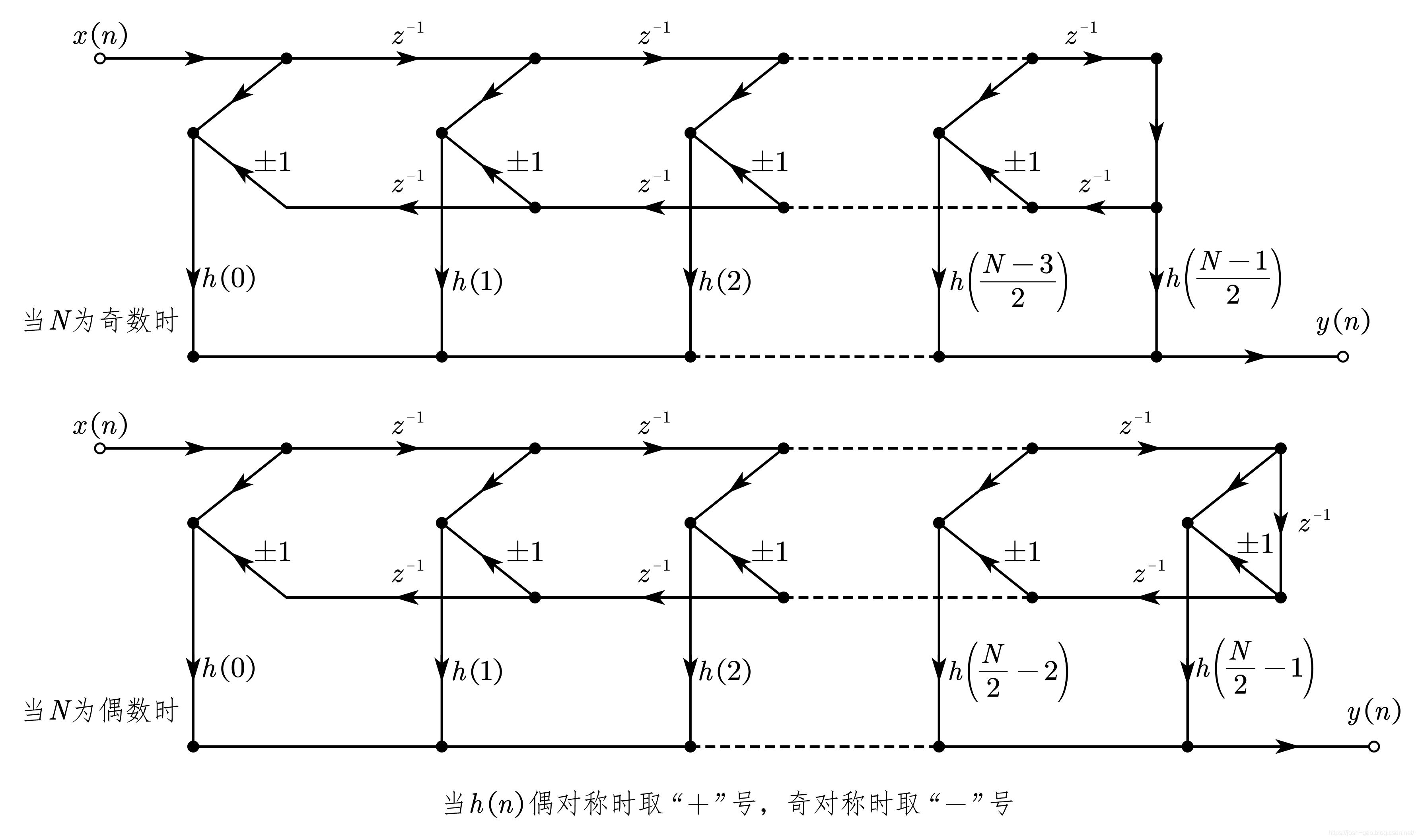 线性相位型 FIR 滤波器的结构