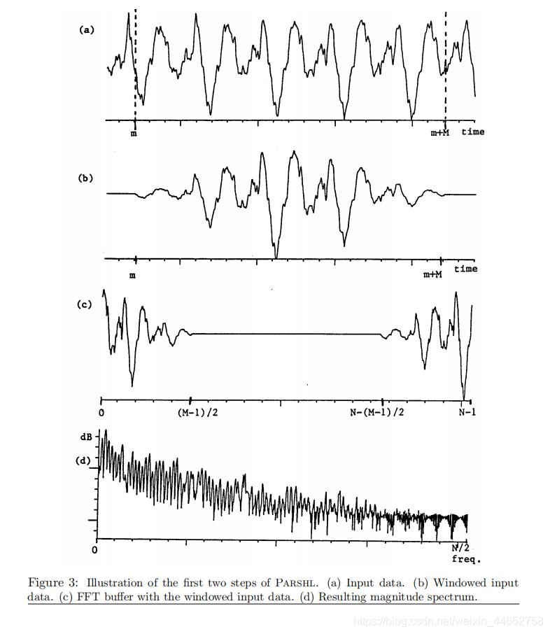 原信号 加窗信号 延拓信号 信号频谱