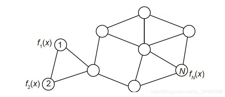 分布式协同优化的基本结构图