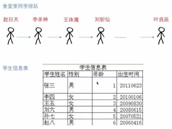 学习数据结构--第二章:线性表(顺序存储、插入、删除)