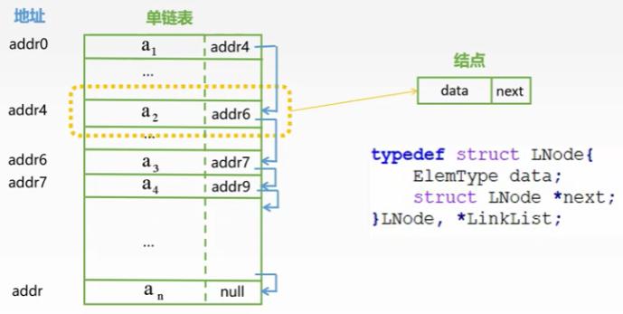 学习数据结构--第二章:线性表(链式存储、单链表、双链表、循环链表)