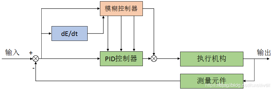 模糊PID结构