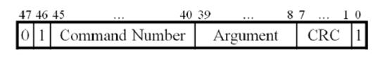 sd卡指令形式