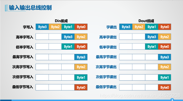 Din和Dout