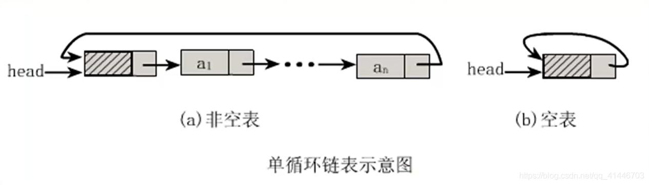 单循环链表