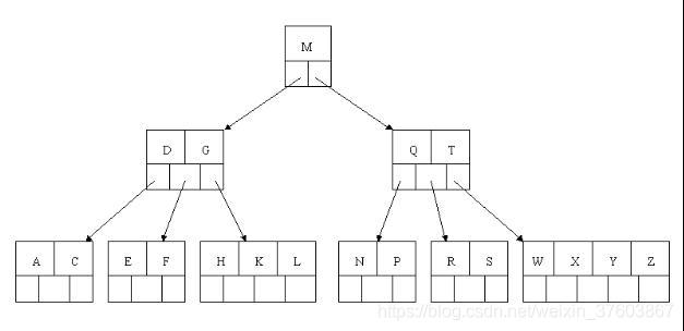 B树结构图