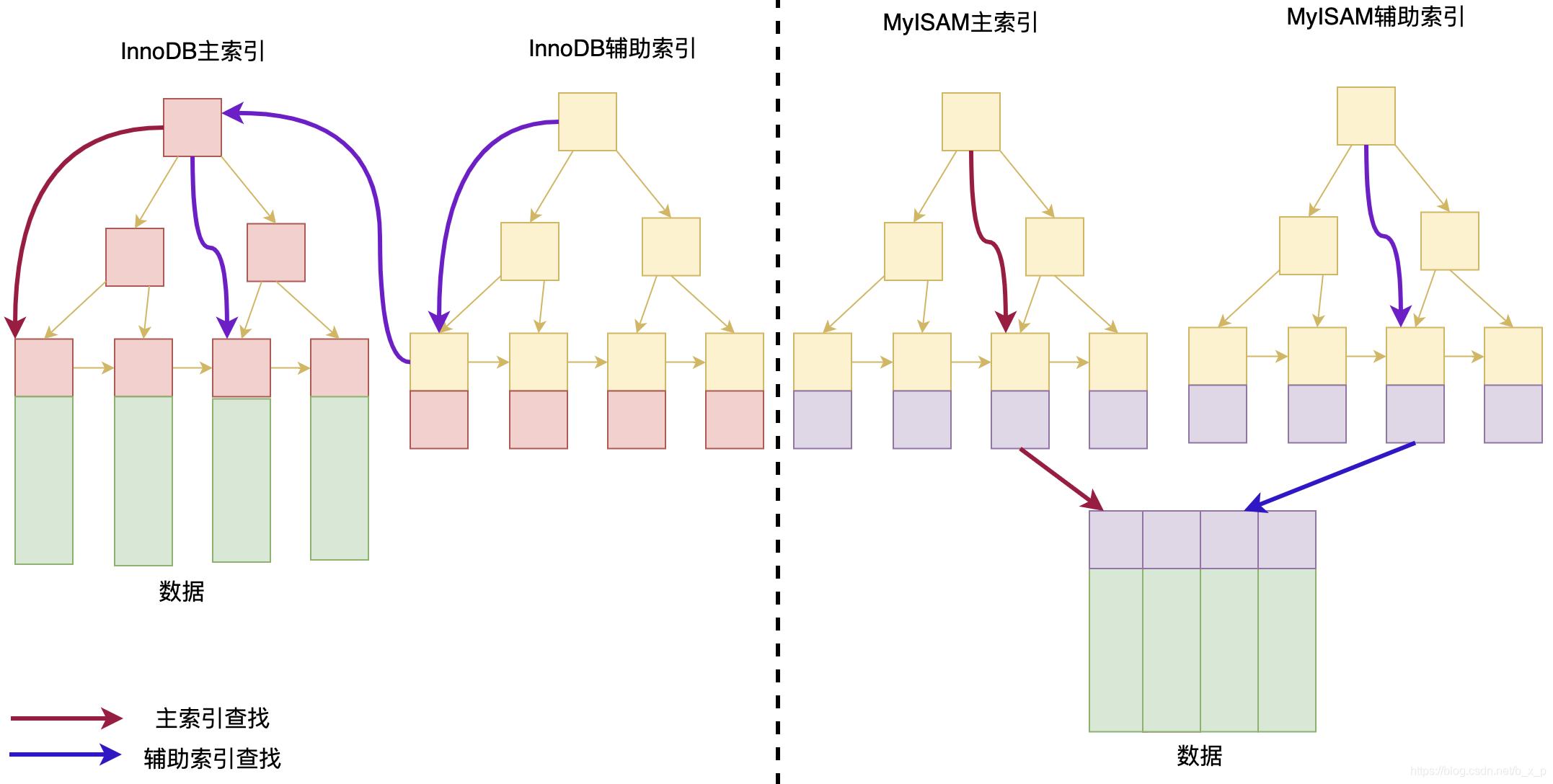深入理解MySQL索引之B+Tree