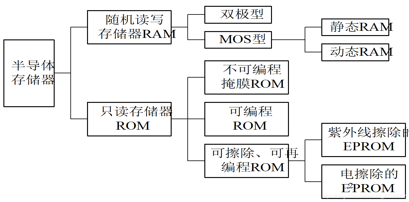 半导体存储器的分类