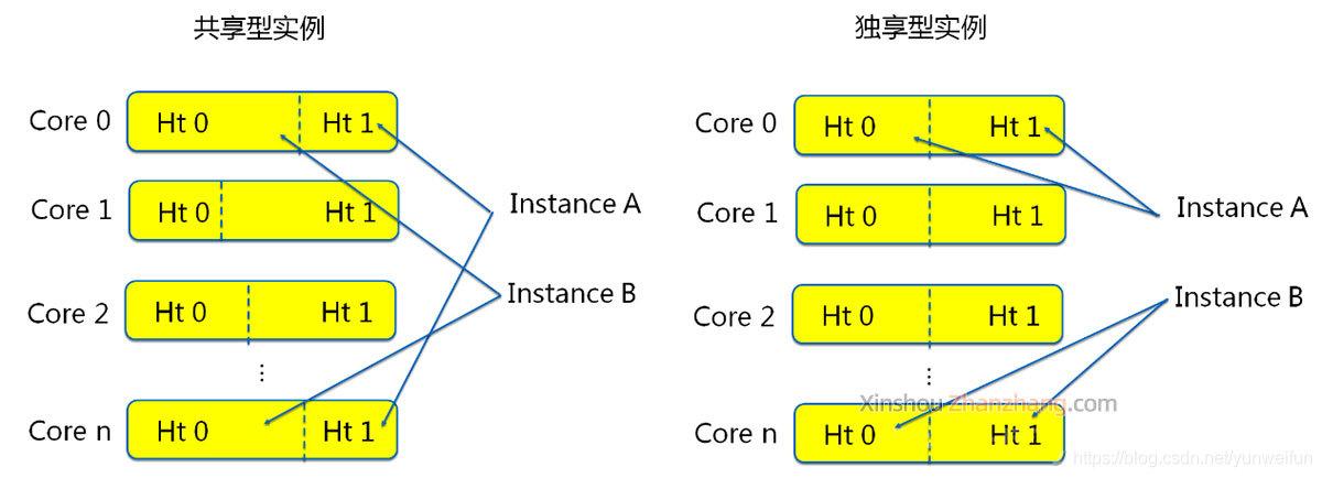 阿里云服务器共享型和独享型
