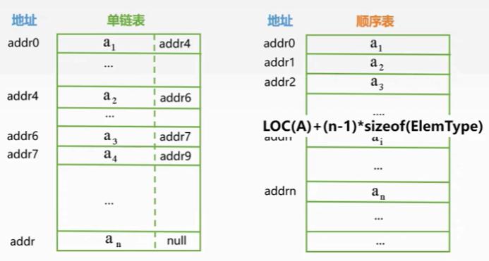 学习数据结构--第二章:线性表(顺序表VS链表)