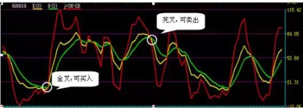 【攻略】什么是KDJ、MACD、BOLL、RSI?股票技术指标大详解!