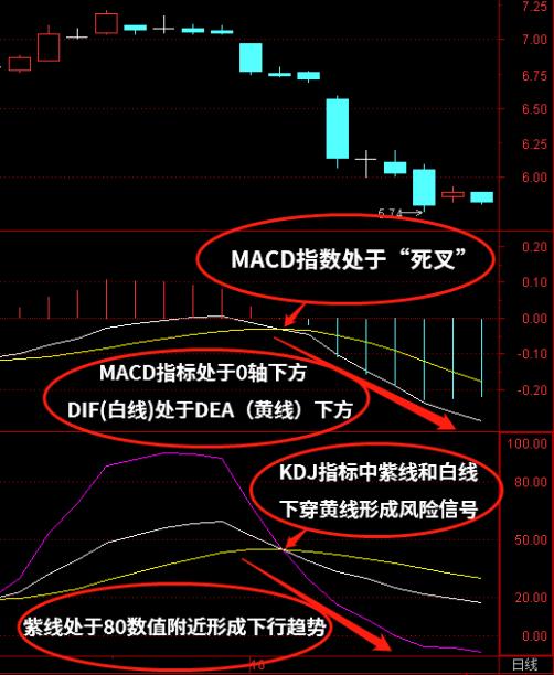 【攻略】MACD+RSI怎么使用?MACD+KDJ怎么使用?MACD+BOLL怎么使用?(附图详解)