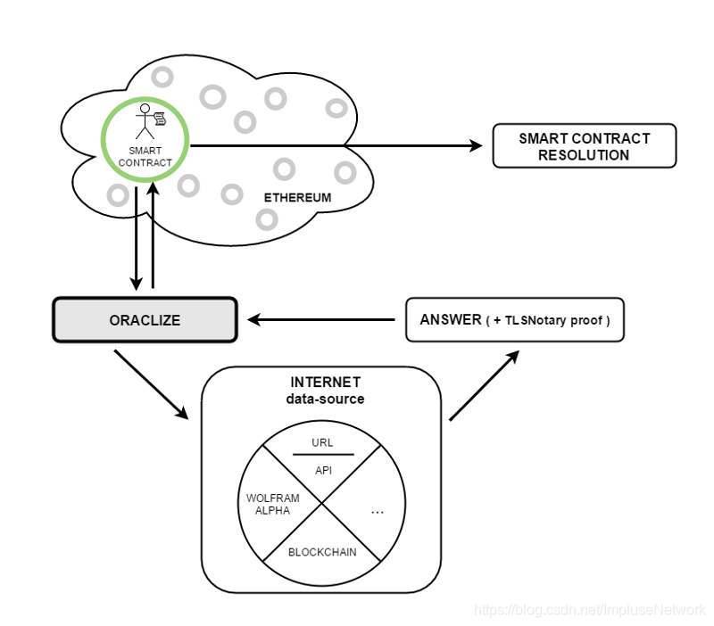 冲量网络   可信计算与预言机区块链ImpluseNetwork的博客-
