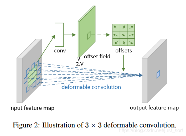 Deformable Convolution的示意图