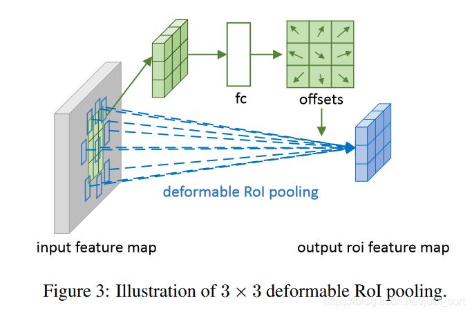 可变形ROI Pooling的示意图