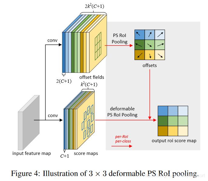 可变形PSROI Pooling的示意图