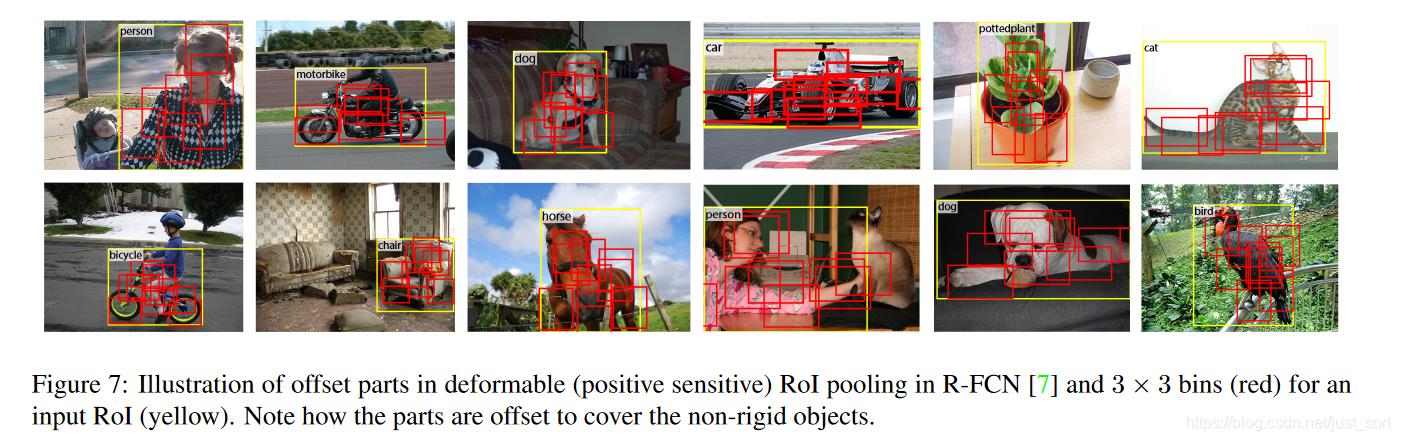 可变形PSROI Pooling在实际图像上的效果