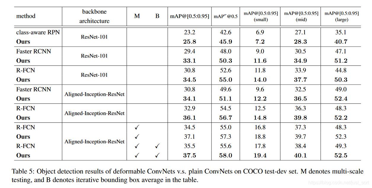 在COCO数据集上关于添加可变形卷积结构的效果对比