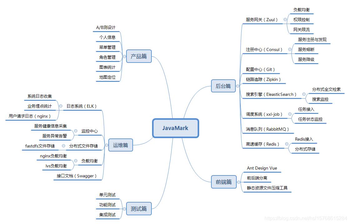 JavaMark结构体系
