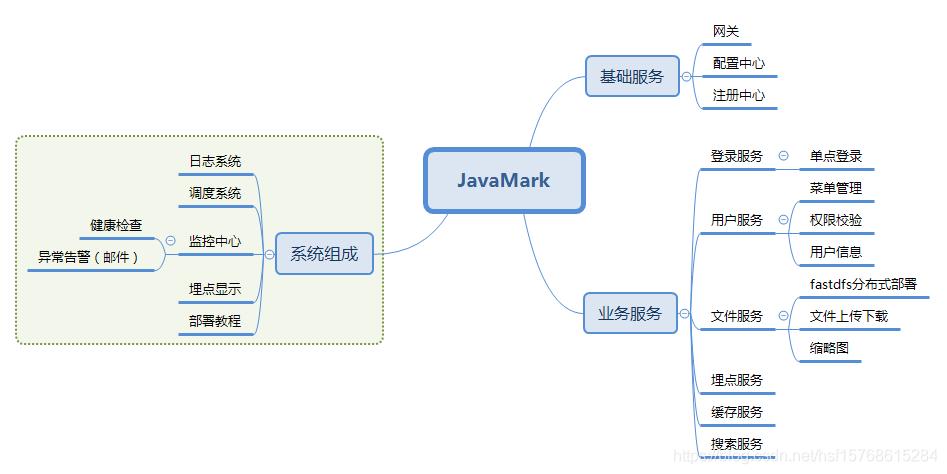 JavaMark功能模块