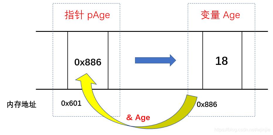 面试官:指针都不会,我们不需要你这样的人!c/c++@wangxin的博客-