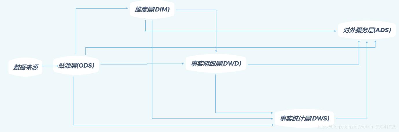 数据仓库模型简图