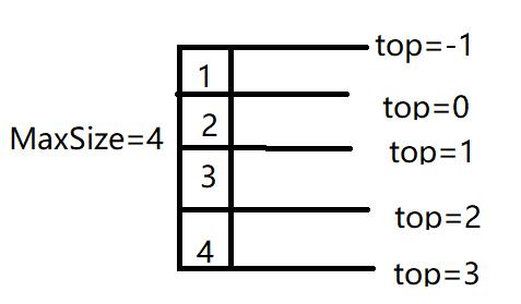 学习数据结构--第三章:栈和队列(栈的基本操作)