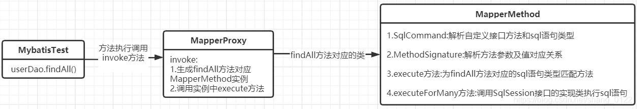 一步一步搞懂MyBatis中设计模式源码——代理模式javashang0122的博客-